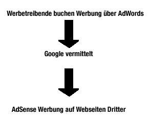 AdSense - AdWords Zusammenhang