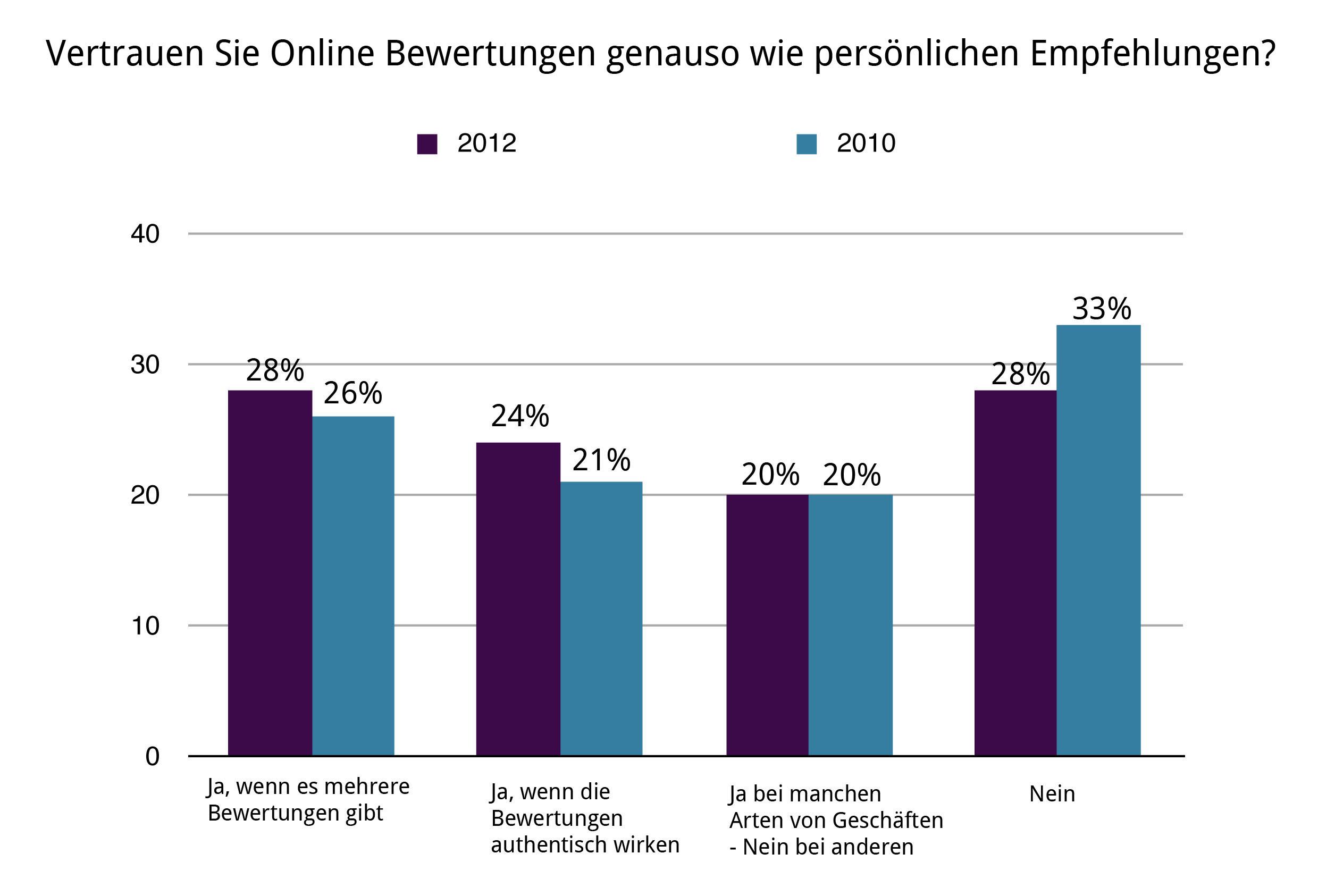 Einfluss Online Bewertungen